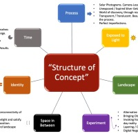Structure of Concept